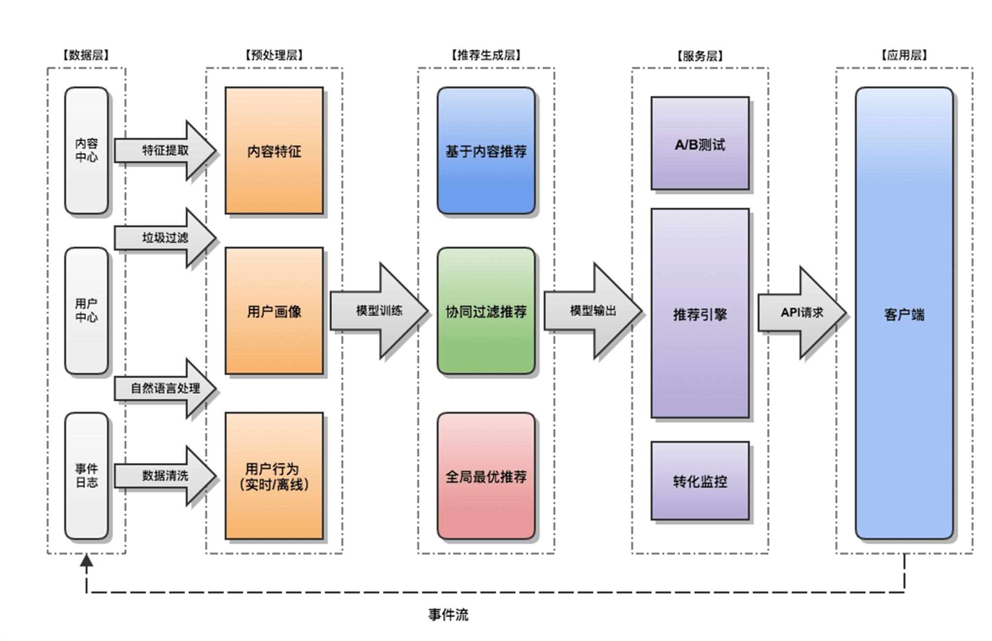 个性化推荐系统框架